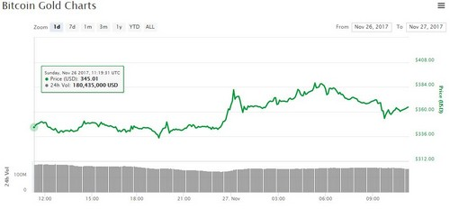 bitcoin gold price