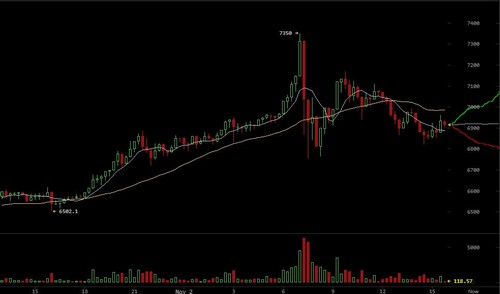 Bitcoin Price Tests $7,000 Following Flash Crash