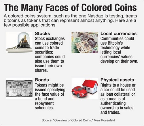 Developers Invoke the Idea of Bitcoin Cash-Based Color Coins