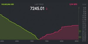 Markets Update: Cryptocurrency Market Cap Commands $200 Billion
