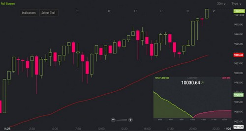 New All Time High – A Single Bitcoin is Now Worth $10,000