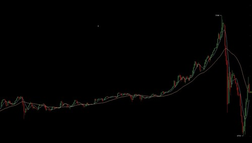 Newsflash: Bitcoin Price Roller Coaster Hits $7,350, Flash Crashes Below $6,800