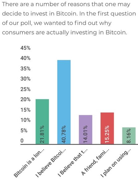 Survey Says Bitcoin Holders Won't Sell Until Well Over $100K