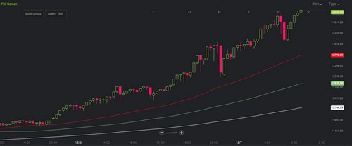 Bitcoin Price Reaches Another Peak Crossing $15,000