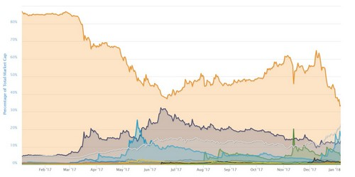 1 Year Bitcoin Dominance Chart
