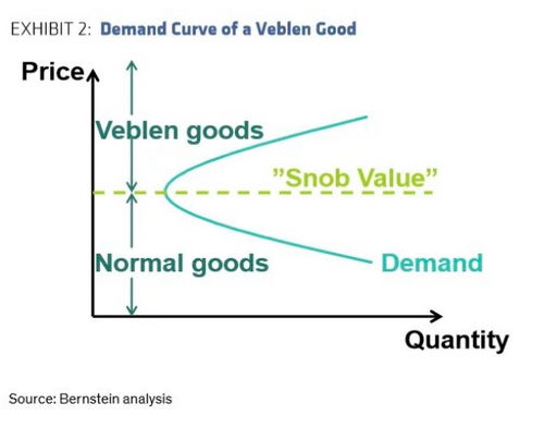 Demand Curve of a Veblen Good