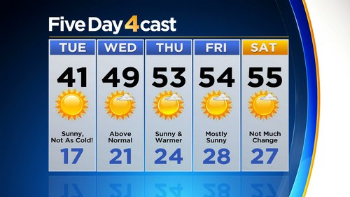 5day Latest Forecast: Arctic Air Is Losing Its Grip On The Front Range