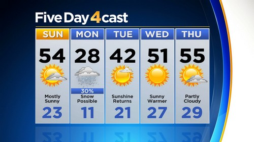 5day Latest Forecast: Backdoor Cold Front Arrives Late Sunday