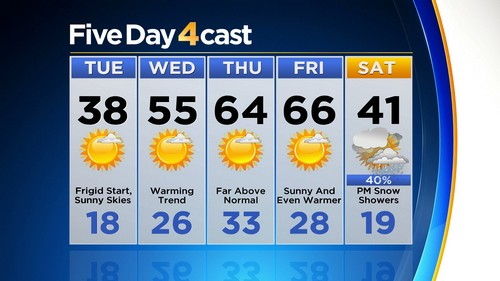 5day Latest Forecast: Big Warmup To Follow Tuesdays Frigid Start
