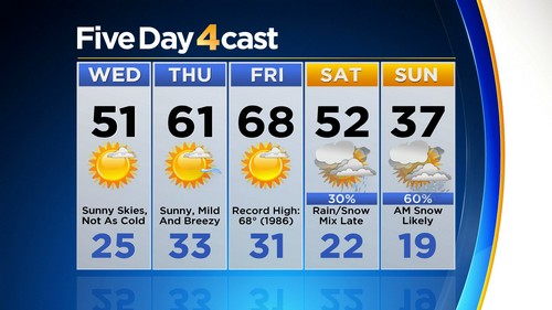 5day Latest Forecast: Goodbye Arctic Air, Hello Record Warmth