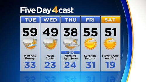 5day Latest Forecast: Mild Today, Cooler Tomorrow, Chilly Thursday