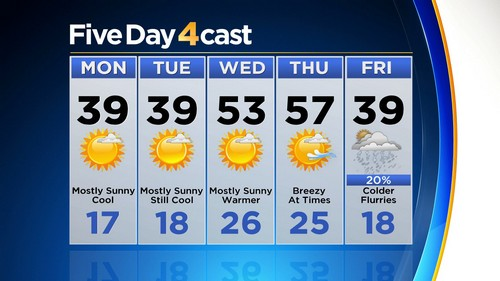 5day Latest Forecast: Snow Storm Slowly Moving Out