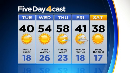 5day Latest Forecast: Turning Warmer, Then Windy & Colder By Friday