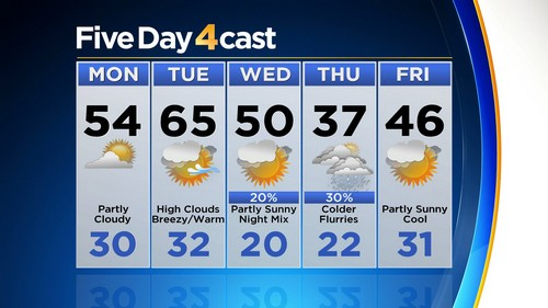5day Latest Forecast: Warming Trend Before Mid Week Front