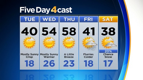 5day Latest Forecast: Warming Up After Winter Blast