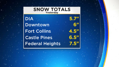 snow totals22 Latest Forecast: Warming Up After Winter Blast