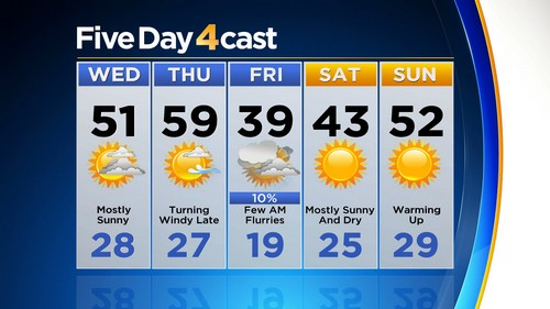 5day Latest Forecast: Windy & Mild Ahead Of Next Cold Front
