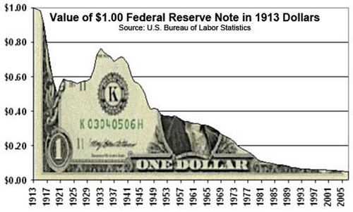 Value Of Dollar Falling