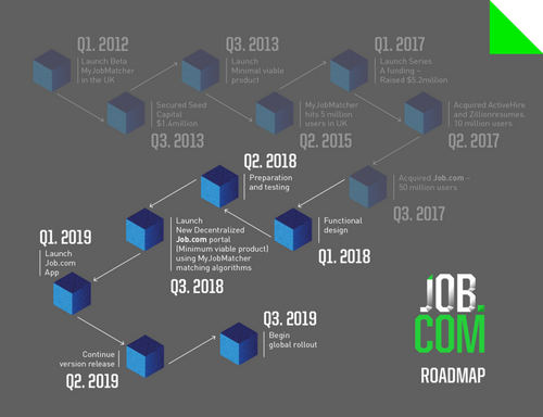 JobDotCom_Roadmap