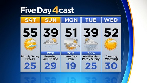 5day Latest Forecast: Big Mtn Wind And Snow