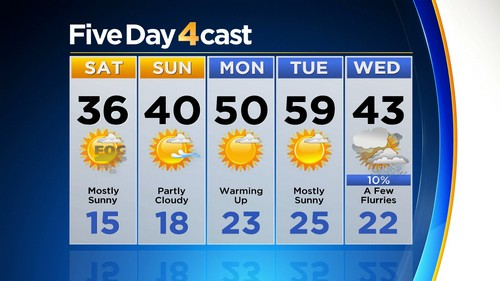 5day Latest Forecast: Sun Is Back With Gradual Warm Up
