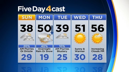 5day Latest Forecast: Unsettled With Busy Jet Stream Overhead