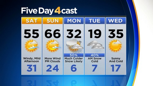 5day Latest Forecast: Windy & Warm Ahead Of Mondays Winter Storm