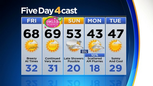5day Latest Forecast: Windy & Warm With High Fire Danger