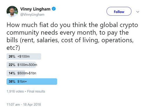 Vinny Lingham Tweet Fiat Outflows From Crypto