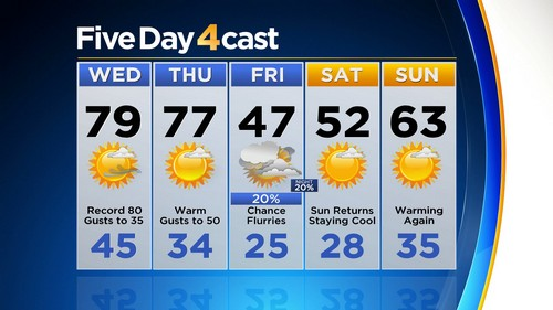 5day Latest Forecast: Major Warm Up, But Gusty Winds