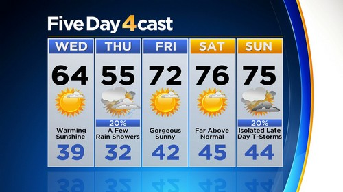 5day Latest Forecast: Warming Again Quickly