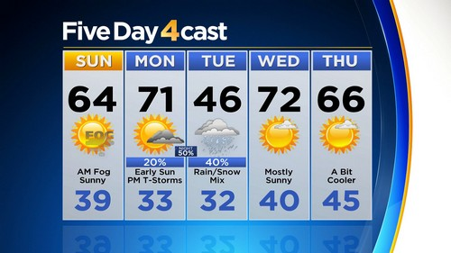 5day Latest Forecast: Warming Up Before Next Moisture Maker