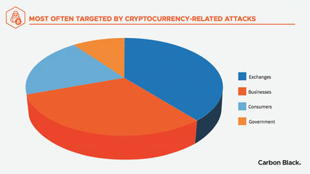 Targets crypto thefts Carbon Black