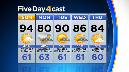 Latest Forecast: A Hot Weekend With Late Day Storms
