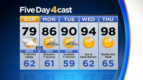 5day Latest Forecast: Cooler With Widespread T Storms, Some Flash Flooding Possible