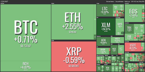 All But One of Top 20 Cryptos See Green, Bitcoin Safely Above $6,700