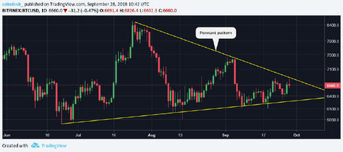 Bitcoin Breakout Elusive As Price Retreats from One-Week Highs