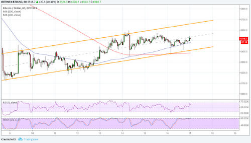 Bitcoin (BTC) Price Analysis: Slow and Steady Does It