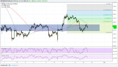 Bitcoin (BTC) Price Analysis: Still Hovering at Area of Interest