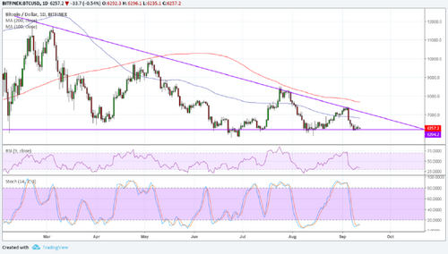 Bitcoin (BTC) Price Analysis: Testing Long-Term Triangle Bottom