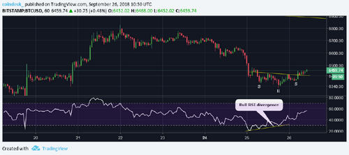 Bitcoin Price Volatility Hits Lowest Level In Nearly 2 Years