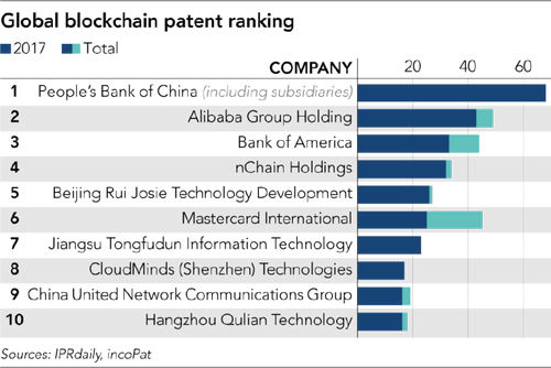 China Goes All Out On Blockchain Patents Amid Crypto Ban