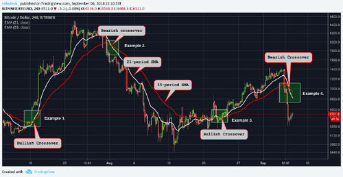 Crypto Trading 101: The Moving Average Crossover