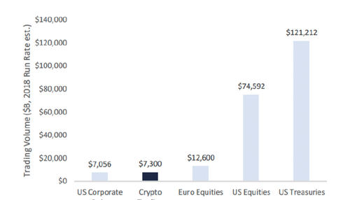 Crypto trading volumes set to overtake US corporate debt in 2018