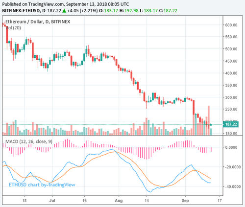 Dead Cat Bounce? Ethereum Surges 9% Amidst Crypto Market Recovery