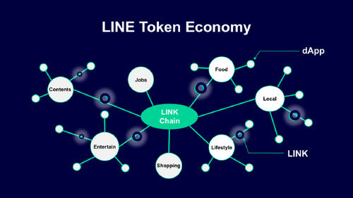 """Line Launches dApps Part of Its Blockchain-Based """"Line Token Economy"""""""