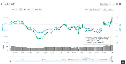 Lisk (LSK) Outplaying Leading Coins in the Market with Late hype Return?