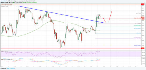 Litecoin Price Analysis: LTC/USD Could Extend Gains