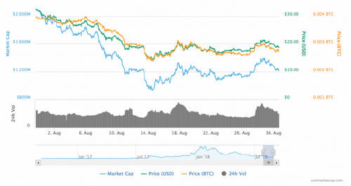 Neo Price Bleeds 40% to End August as Worst-Performing Big Crypto