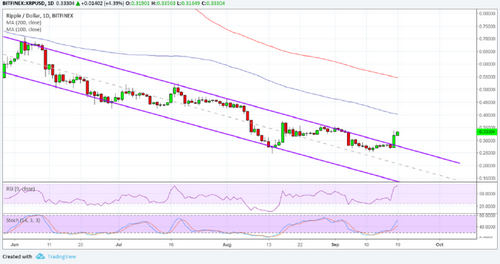 Ripple (XRP) Price Analysis: Don't Miss This Bullish Breakout